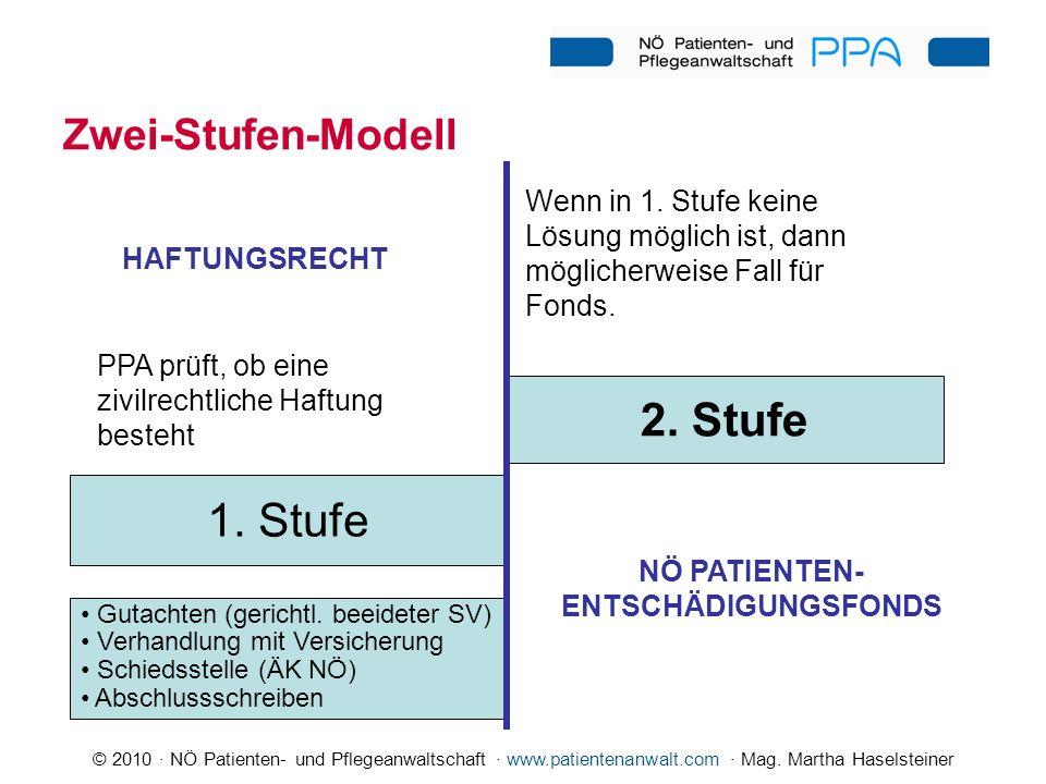 © 2010 · NÖ Patienten- und Pflegeanwaltschaft · www.patientenanwalt.com · Mag. Martha Haselsteiner Zwei-Stufen-Modell PPA prüft, ob eine zivilrechtlic