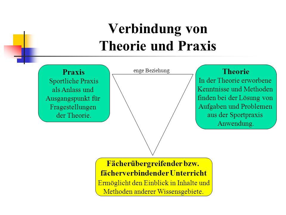 Verbindung von Theorie und Praxis enge Beziehung Praxis Sportliche Praxis als Anlass und Ausgangspunkt für Fragestellungen der Theorie.