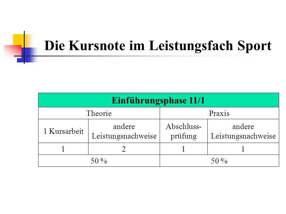 Die Kursnote im Leistungsfach Sport andere Leistungsnachweise 1 Kursarbeit TheoriePraxis Abschluss- prüfung andere Leistungsnachweise 2111 50 % Einführungsphase 11/1