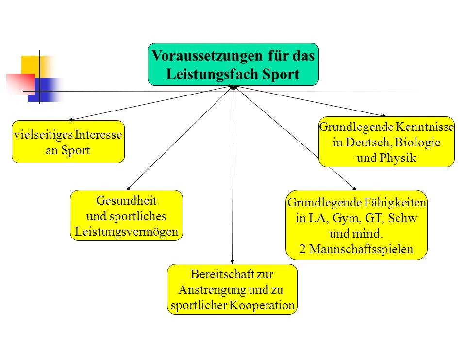Voraussetzungen für das Leistungsfach Sport vielseitiges Interesse an Sport Gesundheit und sportliches Leistungsvermögen Bereitschaft zur Anstrengung und zu sportlicher Kooperation Grundlegende Fähigkeiten in LA, Gym, GT, Schw und mind.