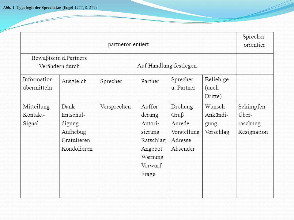partnerorientiert Sprecher- orientier Bewuβtsein d.Partners Verändern durch Auf Handlung festlegen Information übermitteln AusgleichSprecherPartner Sp