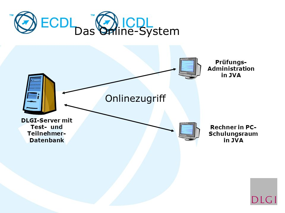 DLGI-Server mit Test- und Teilnehmer- Datenbank Prüfungs- Administration in JVA Das Online-System Rechner in PC- Schulungsraum in JVA Onlinezugriff