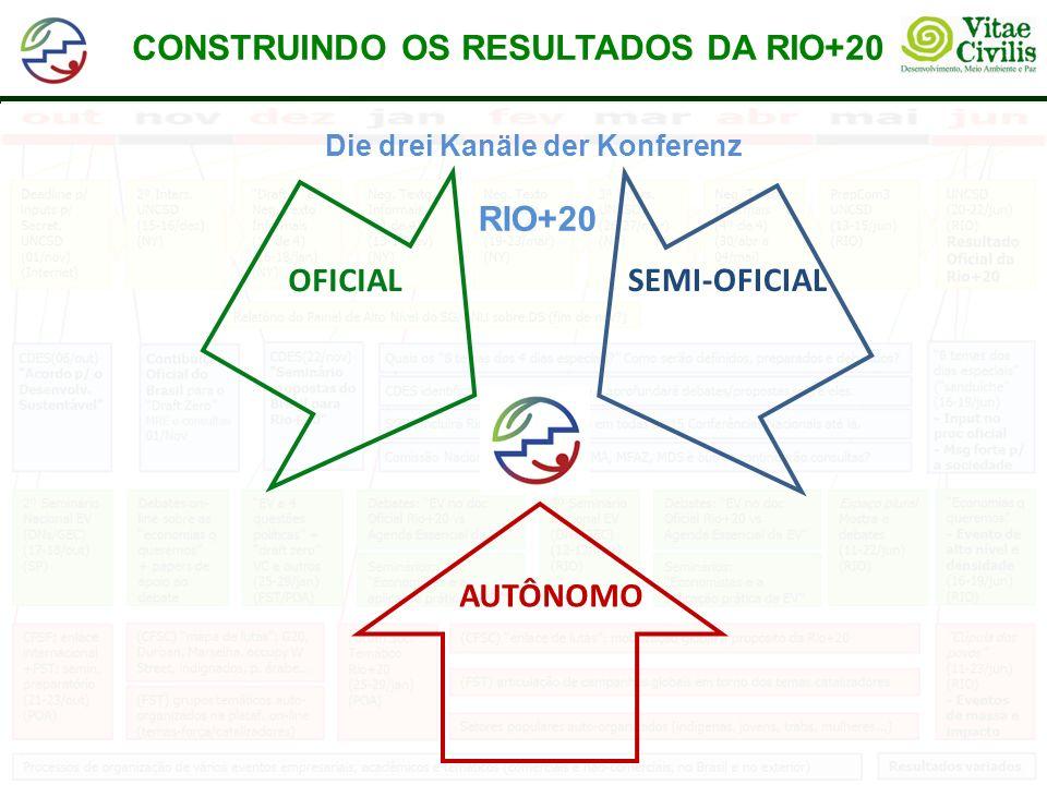 CONSTRUINDO OS RESULTADOS DA RIO+20 Die drei Kanäle der Konferenz RIO+20 SEMI-OFICIAL AUTÔNOMO OFICIAL