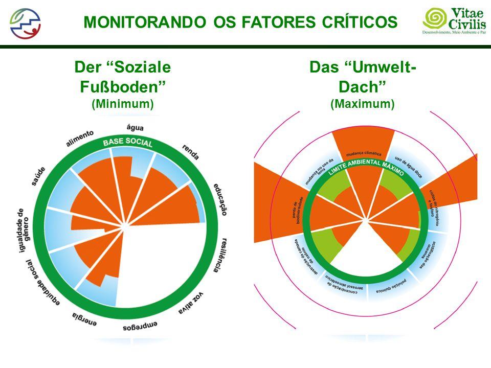 MONITORANDO OS FATORES CRÍTICOS Der Soziale Fußboden (Minimum) Das Umwelt- Dach (Maximum)
