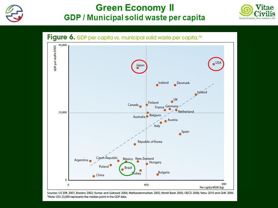 Green Economy II GDP / Municipal solid waste per capita