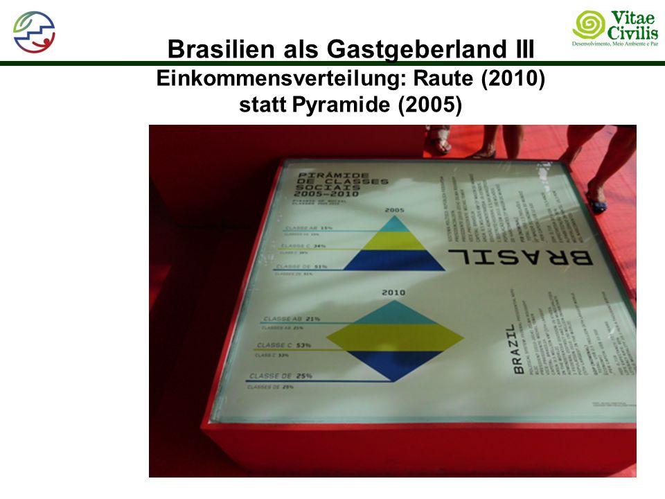 Brasilien als Gastgeberland III Einkommensverteilung: Raute (2010) statt Pyramide (2005)