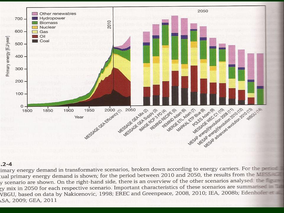 Green Economy III (Mein Bericht an den brasilianischen Dienst zur Unterstützung der Mikro- und Kleinunternehmen SEBRAE) Dritte Industrielle Revolution (Rifkin) .