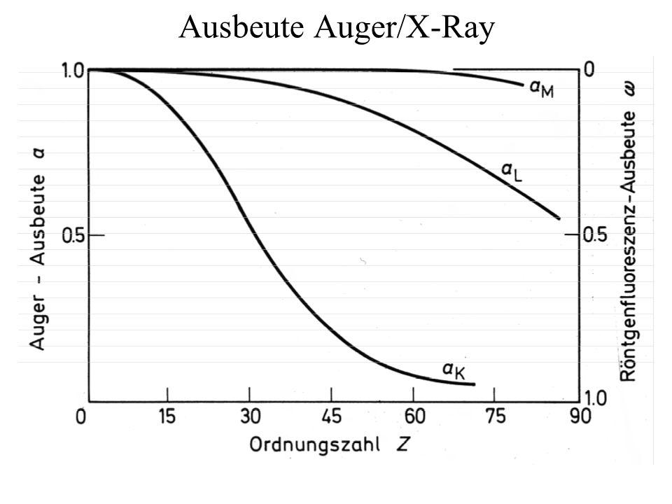 Ausbeute Auger/X-Ray