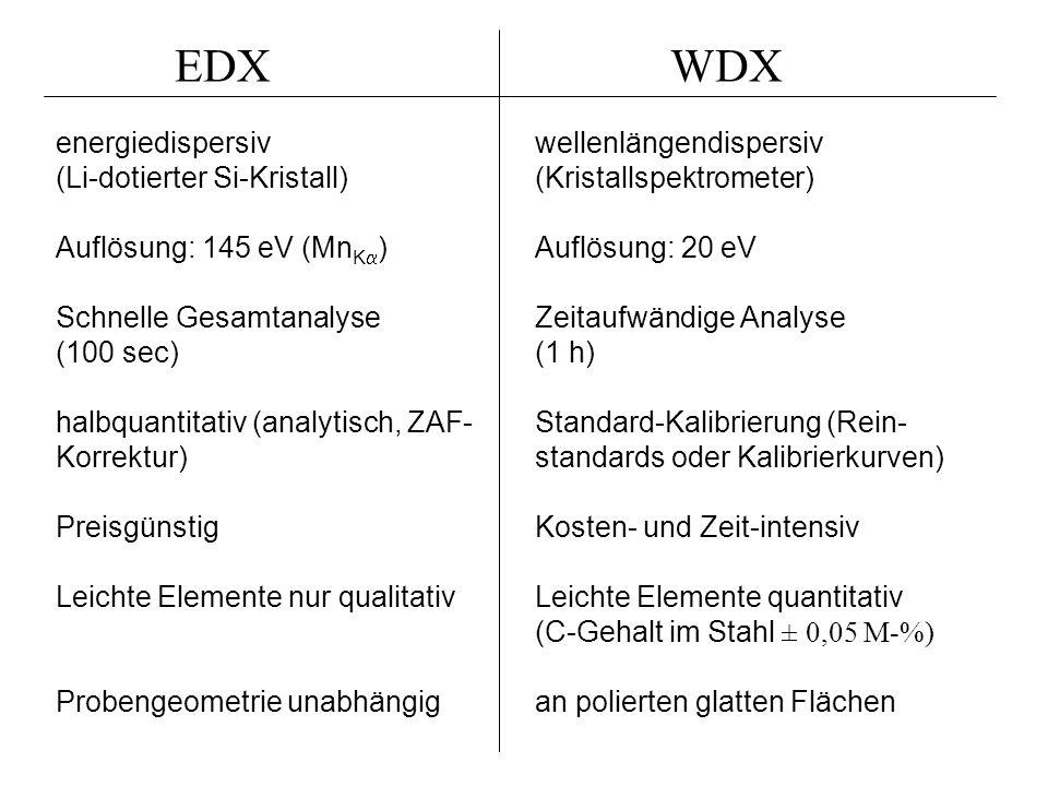 WDXEDX energiedispersiv (Li-dotierter Si-Kristall) Auflösung: 145 eV (Mn K ) Schnelle Gesamtanalyse (100 sec) halbquantitativ (analytisch, ZAF- Korrek