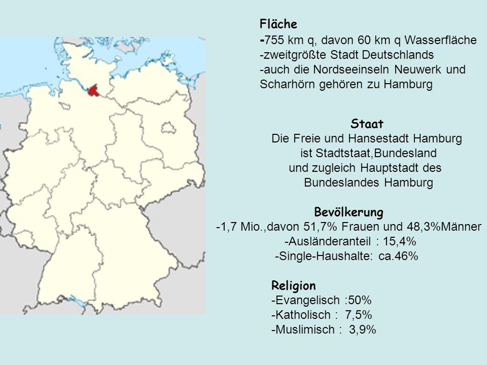 Fläche - 755 km q, davon 60 km q Wasserfläche -zweitgrößte Stadt Deutschlands -auch die Nordseeinseln Neuwerk und Scharhörn gehören zu Hamburg Staat D