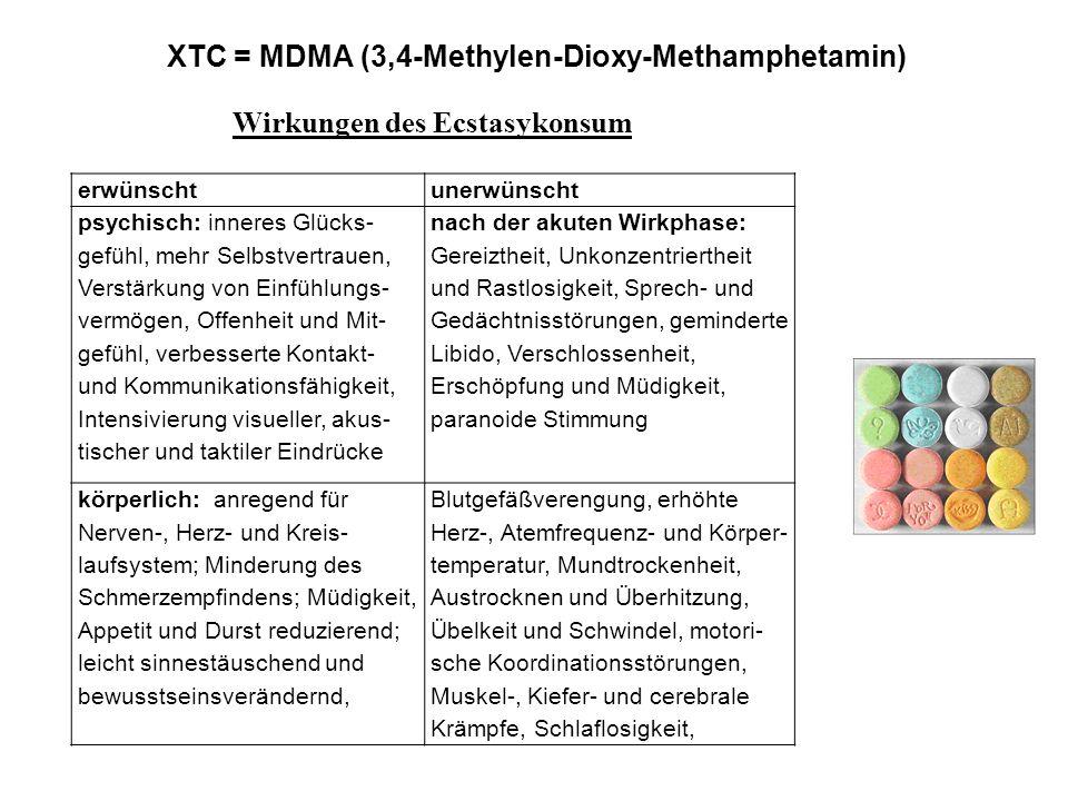 XTC = MDMA (3,4-Methylen-Dioxy-Methamphetamin) Wirkungen des Ecstasykonsum erwünschtunerwünscht psychisch: inneres Glücks- gefühl, mehr Selbstvertraue