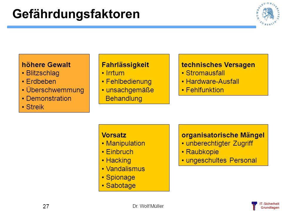 IT-Sicherheit Grundlagen Dr. Wolf Müller 27 Gefährdungsfaktoren höhere Gewalt Blitzschlag Erdbeben Überschwemmung Demonstration Streik Fahrlässigkeit