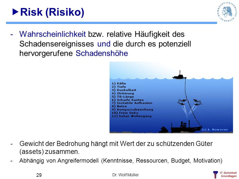 IT-Sicherheit Grundlagen Dr. Wolf Müller 29 Risk (Risiko) -Wahrscheinlichkeit bzw. relative Häufigkeit des Schadensereignisses und die durch es potenz