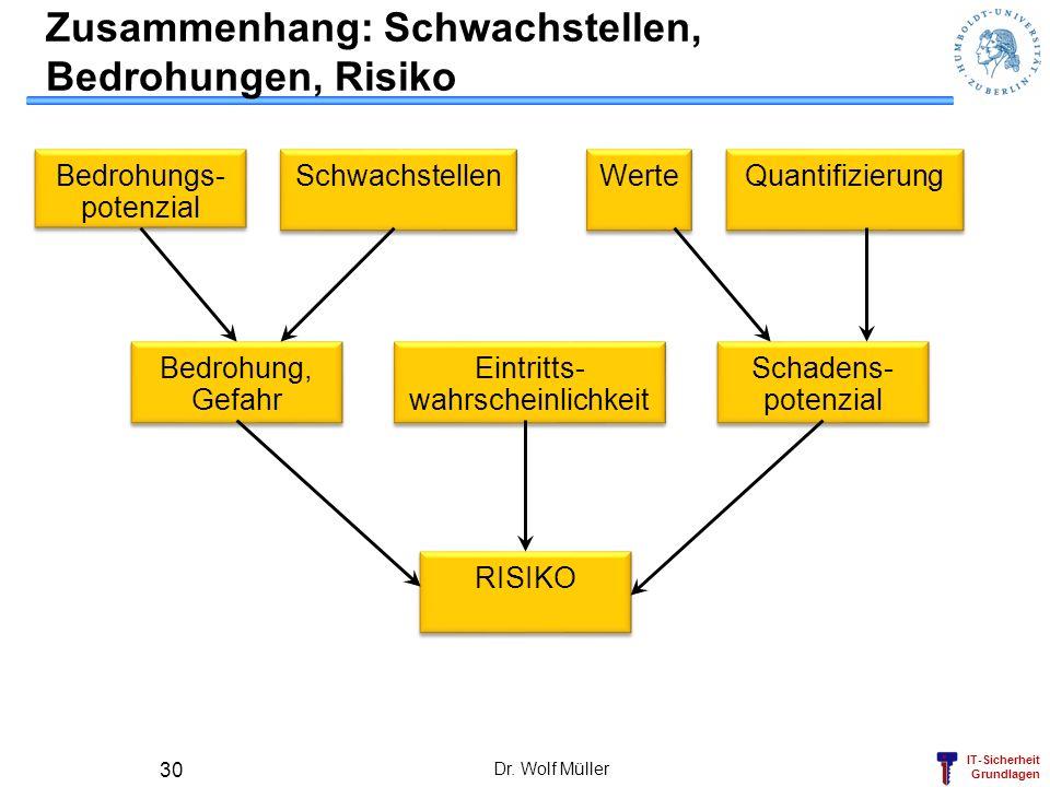 IT-Sicherheit Grundlagen Dr. Wolf Müller 30 Zusammenhang: Schwachstellen, Bedrohungen, Risiko Bedrohungs- potenzial Bedrohungs- potenzial Schwachstell