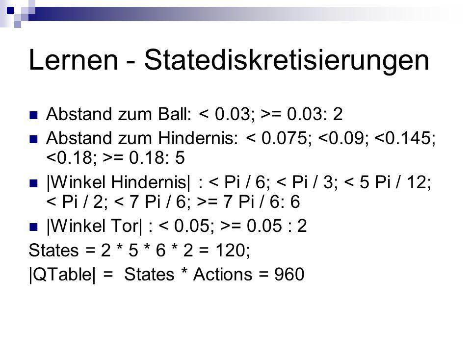 Lernen - Statediskretisierungen Abstand zum Ball: = 0.03: 2 Abstand zum Hindernis: = 0.18: 5 |Winkel Hindernis| : = 7 Pi / 6: 6 |Winkel Tor| : = 0.05 : 2 States = 2 * 5 * 6 * 2 = 120; |QTable| = States * Actions = 960
