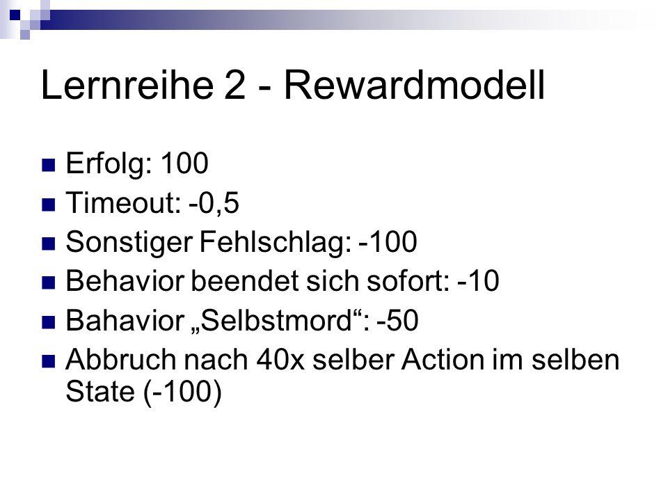 Lernreihe 2 - Rewardmodell Erfolg: 100 Timeout: -0,5 Sonstiger Fehlschlag: -100 Behavior beendet sich sofort: -10 Bahavior Selbstmord: -50 Abbruch nach 40x selber Action im selben State (-100)