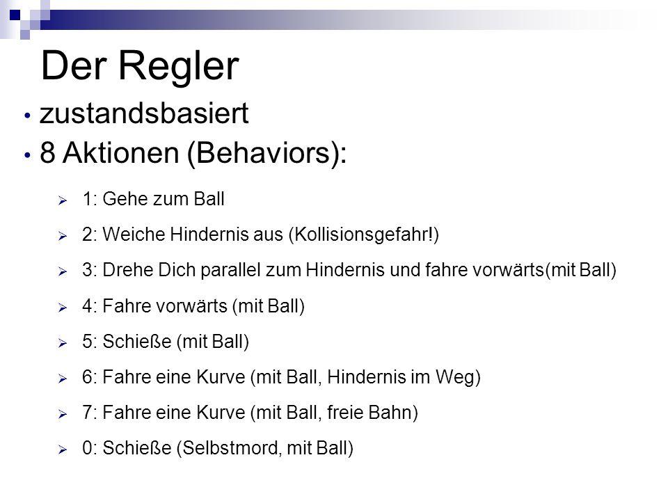 Der Regler 1: Gehe zum Ball 2: Weiche Hindernis aus (Kollisionsgefahr!) 3: Drehe Dich parallel zum Hindernis und fahre vorwärts(mit Ball) 4: Fahre vorwärts (mit Ball) 5: Schieße (mit Ball) 6: Fahre eine Kurve (mit Ball, Hindernis im Weg) 7: Fahre eine Kurve (mit Ball, freie Bahn) 0: Schieße (Selbstmord, mit Ball) zustandsbasiert 8 Aktionen (Behaviors):