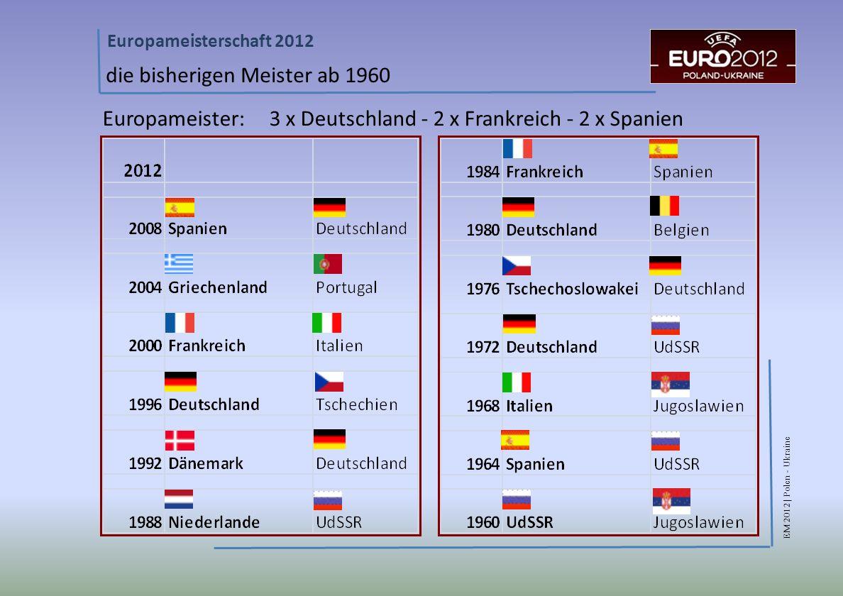 EM 2012 | Polen - Ukraine Europameisterschaft 2012 die bisherigen Meister ab 1960 Europameister: 3 x Deutschland - 2 x Frankreich - 2 x Spanien