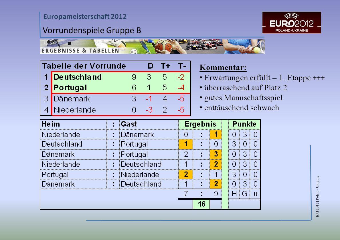EM 2012 | Polen - Ukraine Europameisterschaft 2012 Vorrundenspiele Gruppe B Kommentar: Erwartungen erfüllt – 1.