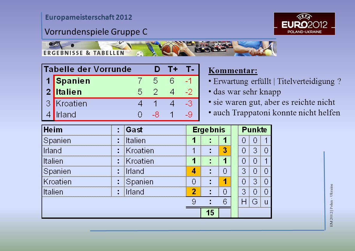 EM 2012 | Polen - Ukraine Europameisterschaft 2012 Vorrundenspiele Gruppe C Kommentar: Erwartung erfüllt | Titelverteidigung .