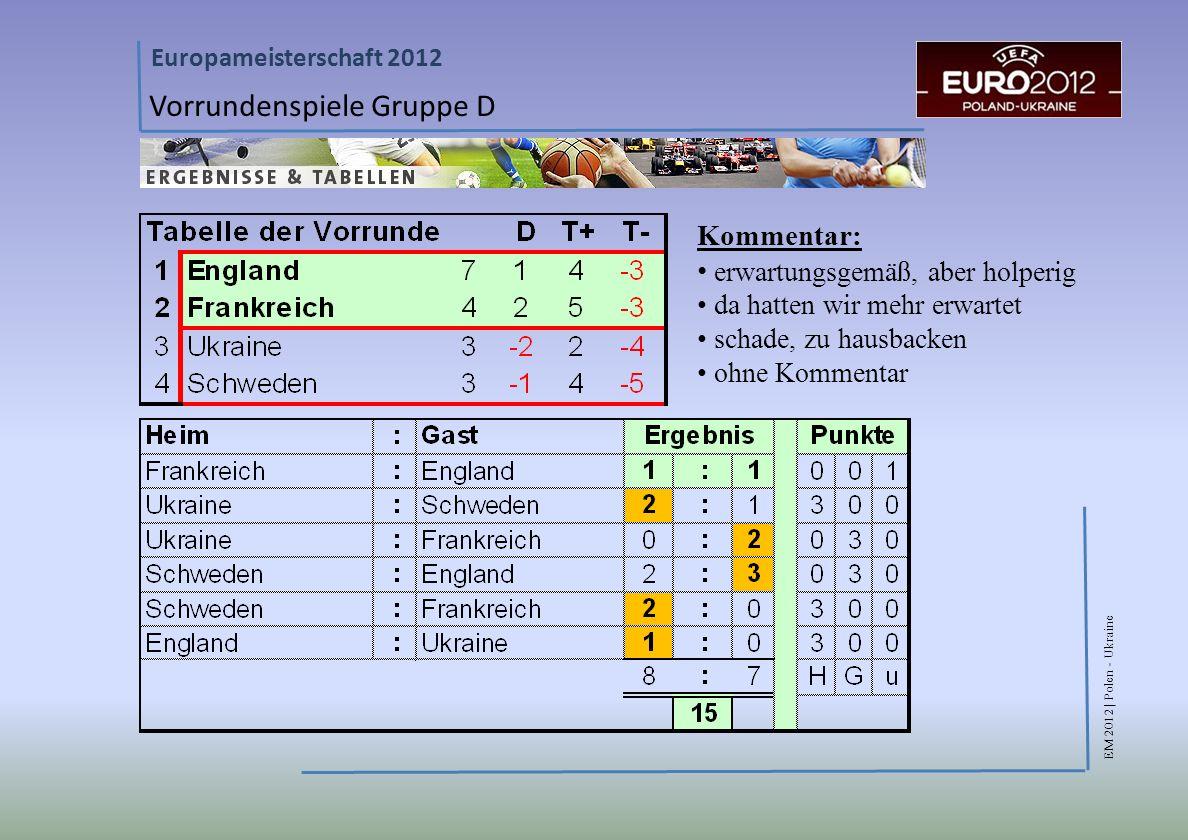 EM 2012 | Polen - Ukraine Europameisterschaft 2012 Vorrundenspiele Gruppe D Kommentar: erwartungsgemäß, aber holperig da hatten wir mehr erwartet schade, zu hausbacken ohne Kommentar