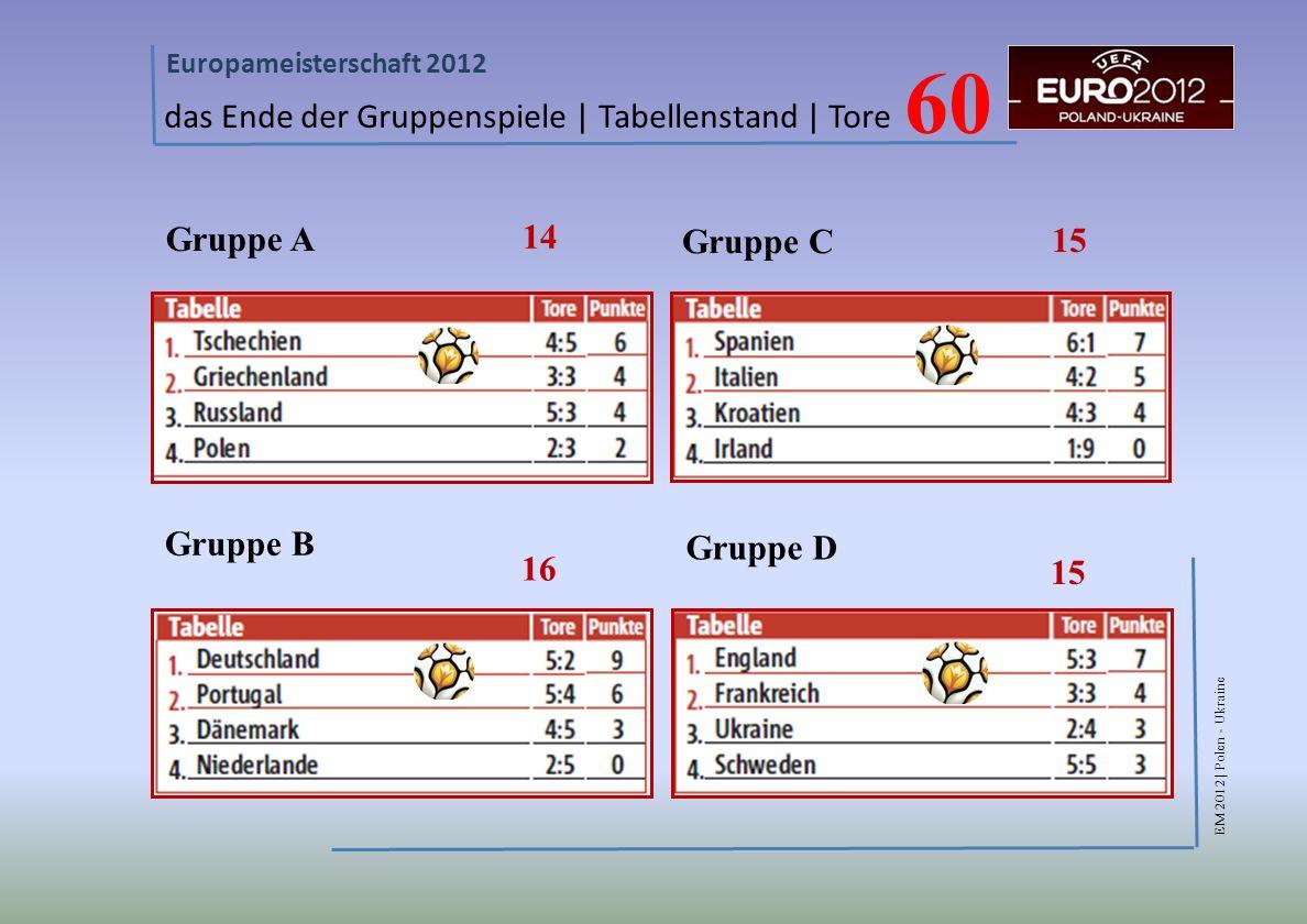 EM 2012 | Polen - Ukraine Europameisterschaft 2012 das Ende der Gruppenspiele | Tabellenstand | Tore Gruppe A Gruppe B Gruppe C Gruppe D 14 16 15 60