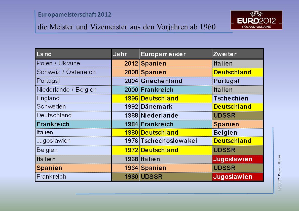 EM 2012 | Polen - Ukraine Europameisterschaft 2012 die Meister und Vizemeister aus den Vorjahren ab 1960