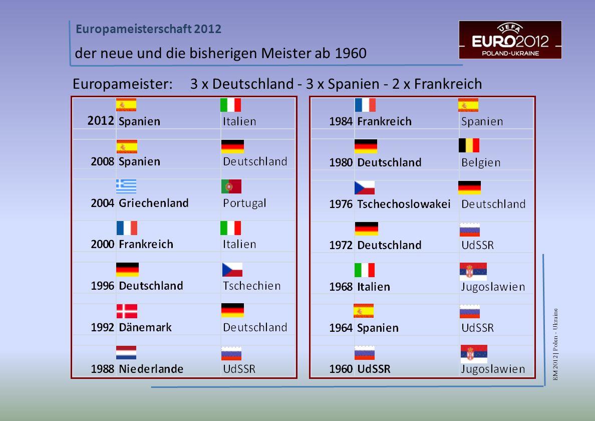 EM 2012 | Polen - Ukraine Europameisterschaft 2012 der neue und die bisherigen Meister ab 1960 Europameister: 3 x Deutschland - 3 x Spanien - 2 x Frankreich