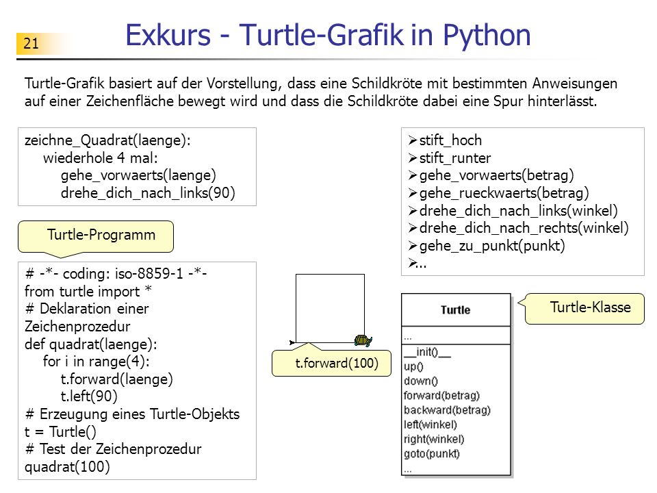21 Exkurs - Turtle-Grafik in Python Turtle-Grafik basiert auf der Vorstellung, dass eine Schildkröte mit bestimmten Anweisungen auf einer Zeichenfläche bewegt wird und dass die Schildkröte dabei eine Spur hinterlässt.