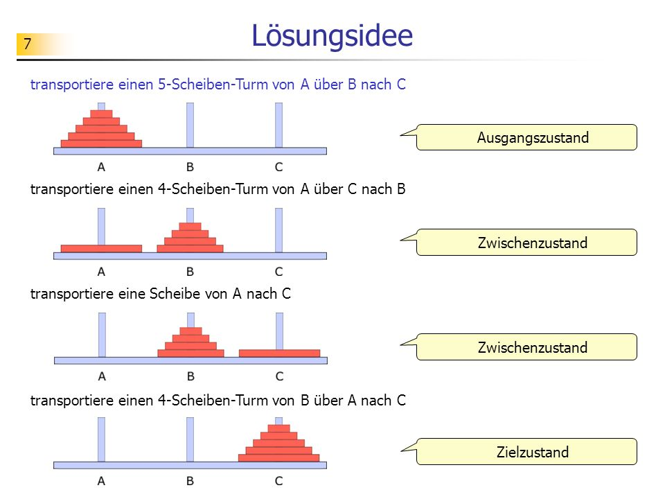 8 Verallgemeinerung transportiere einen (n-1)-Scheiben-Turm von X über Z nach Y transportiere eine Scheibe von X nach Z transportiere einen (n-1)-Scheiben-Turm von Y über X nach Z Ausgangszustand Zielzustand Zwischenzustand transportiere einen n-Scheiben-Turm von X über Y nach Z