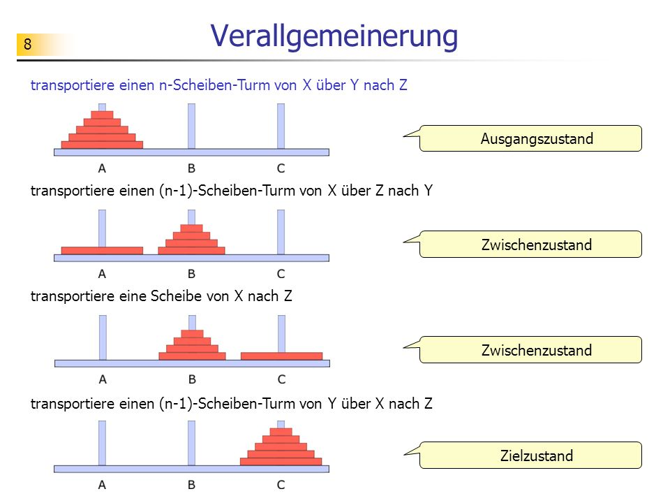 9 Algorithmus: transportiere einen n-Scheiben-Turm von X über Y nach Z wenn n > 1: transportiere einen (n-1)-Scheiben-Turm von X über Z nach Y transportiere eine Scheibe von X nach Z transportiere einen (n-1)-Scheiben-Turm von Y über X nach Z sonst: transportiere eine Scheibe von X nach Z Algorithmus