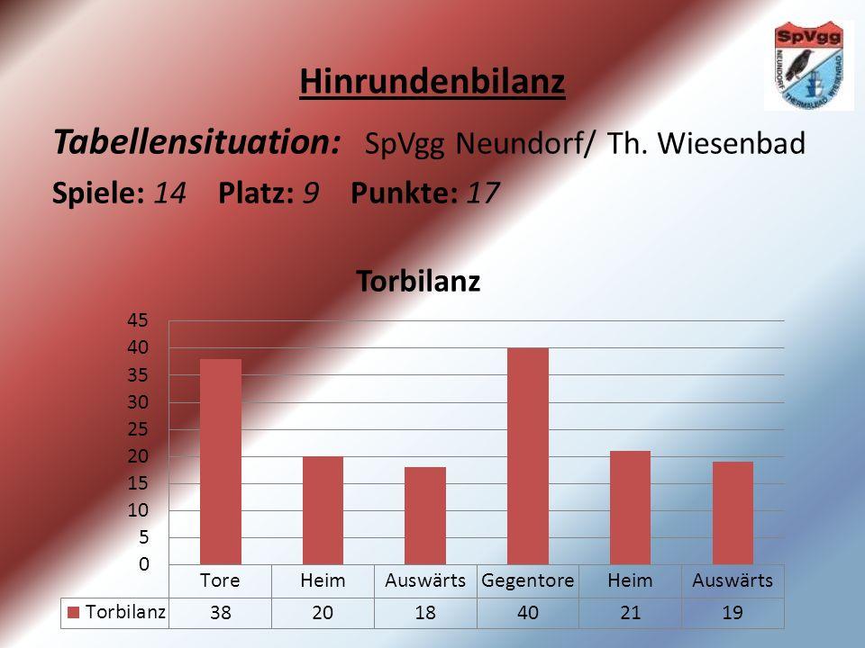 Hinrundenbilanz Tabellensituation: SpVgg Neundorf/ Th. Wiesenbad Spiele: 14 Platz: 9 Punkte: 17