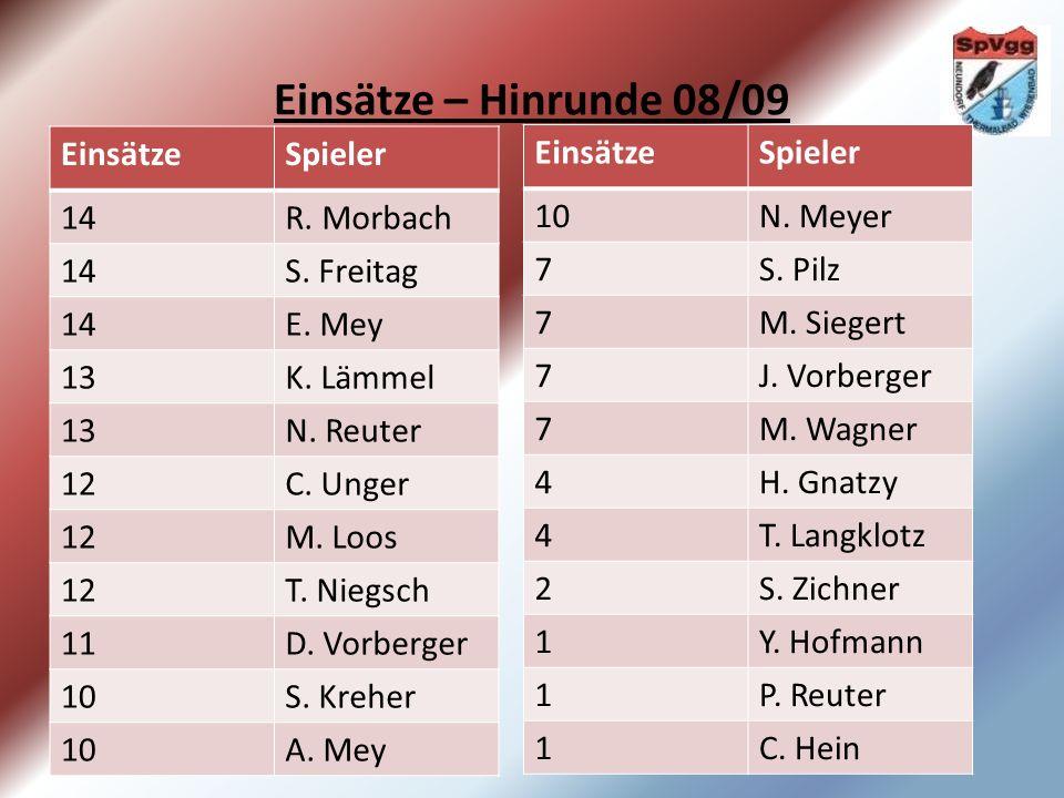 Einsätze – Hinrunde 08/09 EinsätzeSpieler 14R. Morbach 14S.
