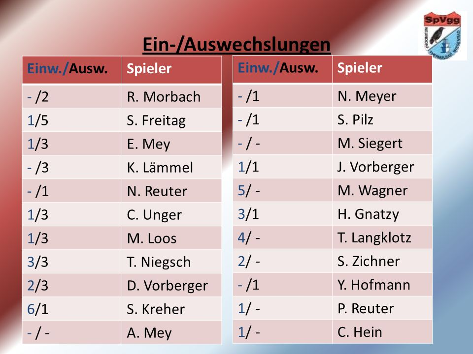 Ein-/Auswechslungen Einw./Ausw.Spieler - /2R. Morbach 1/5S.