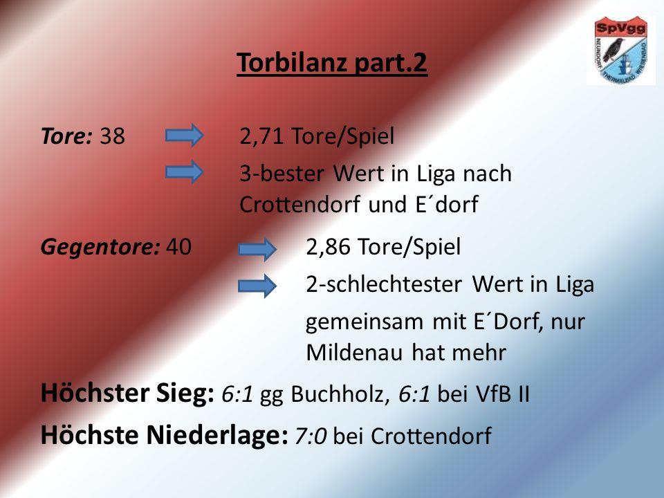 Torbilanz part.2 Tore: 38 2,71 Tore/Spiel 3-bester Wert in Liga nach Crottendorf und E´dorf Gegentore: 40 2,86 Tore/Spiel 2-schlechtester Wert in Liga gemeinsam mit E´Dorf, nur Mildenau hat mehr Höchster Sieg: 6:1 gg Buchholz, 6:1 bei VfB II Höchste Niederlage: 7:0 bei Crottendorf