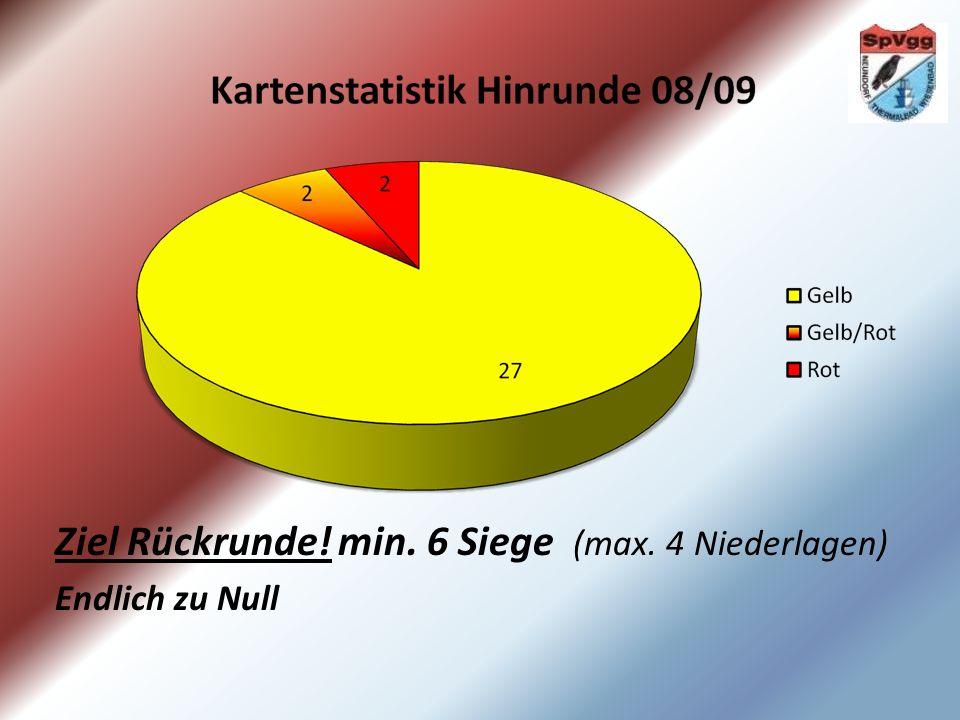 Ein-/Auswechslungen Einw./Ausw.Spieler - /2R.Morbach 1/5S.