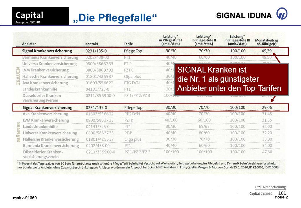 makv-91660 Folie 2 Capital Ausgabe 03/2010 Die Pflegefalle SIGNAL Kranken ist die Nr. 1 als günstigster Anbieter unter den Top-Tarifen