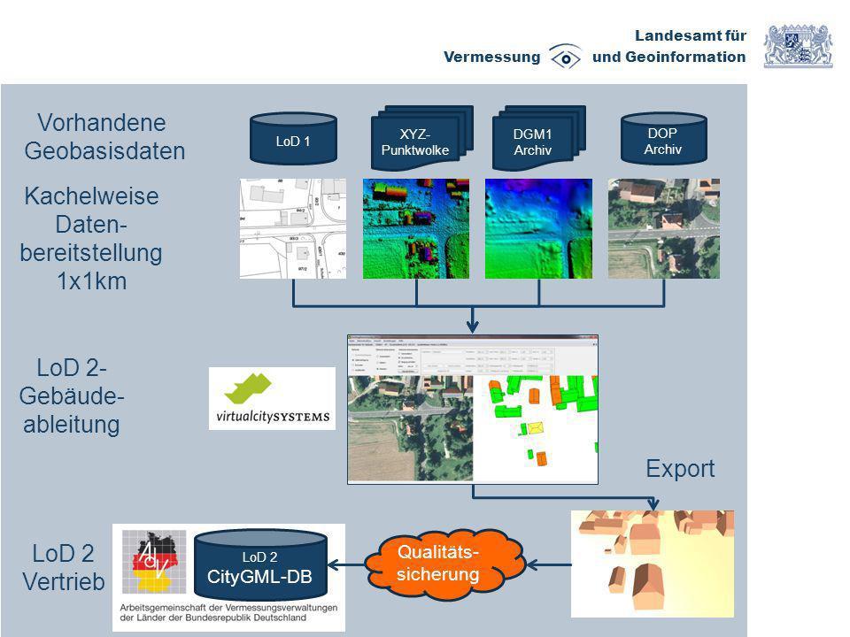 Landesamt für Vermessung und Geoinformation Export LoD 1 XYZ- Punktwolke DGM1 Archiv DOP Archiv LoD 2 CityGML-DB Qualitäts- sicherung LoD 2- Gebäude-