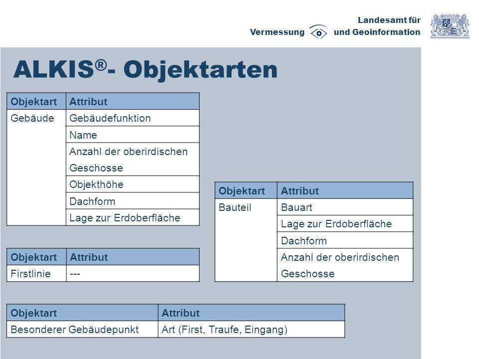 Landesamt für Vermessung und Geoinformation ALKIS ® - Objektarten ObjektartAttribut GebäudeGebäudefunktion Name Anzahl der oberirdischen Geschosse Obj