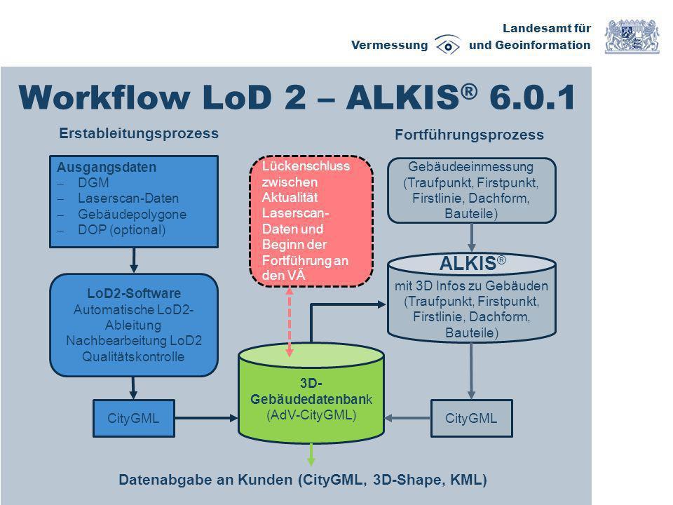 Landesamt für Vermessung und Geoinformation Workflow LoD 2 – ALKIS ® 6.0.1 3D- Gebäudedatenbank (AdV-CityGML) Ausgangsdaten DGM Laserscan-Daten Gebäud