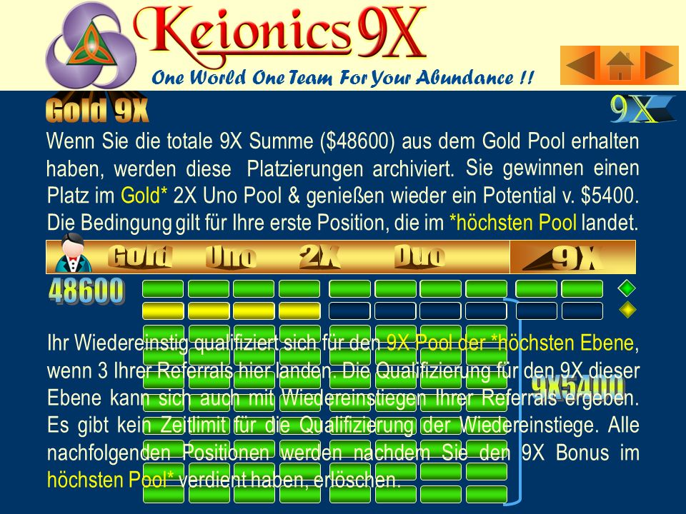 Wenn Sie die totale 9X Summe ($48600) aus dem Gold Pool erhalten haben, werden diese Platzierungen archiviert.