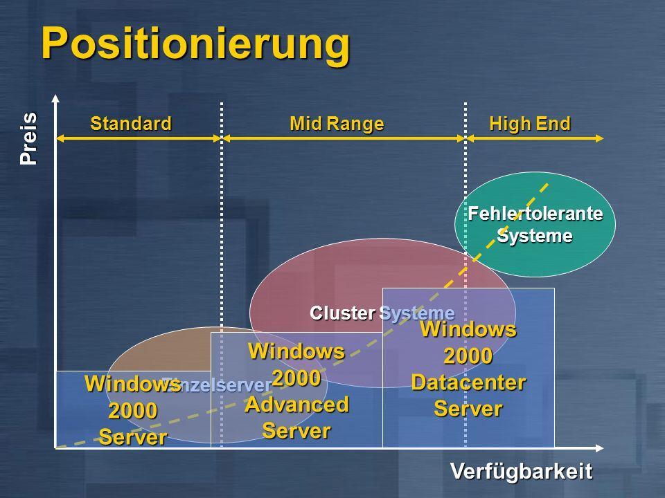 Positionierung Verfügbarkeit Preis EinzelserverStandard Cluster Systeme Mid Range FehlertoleranteSysteme High End Windows 2000 Server Windows 2000 Advanced Server Windows 2000 Datacenter Server