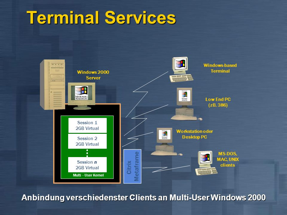 Session 1 2GB Virtual Multi - User Kernel Windows 2000 Server Windows-based Terminal Low End PC (zB.