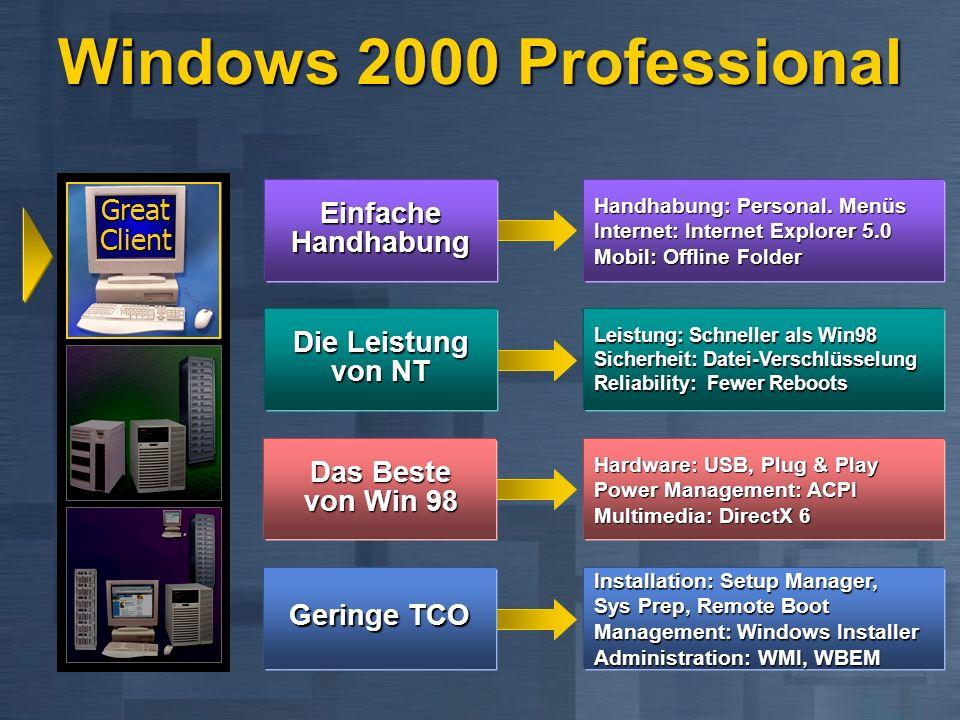 Great Platform Great Client Windows 2000 Server File und Print Server Web Server Applikations Server Kommunikations Server Infrastruktur Server Mehr Funktionalität: z.B.
