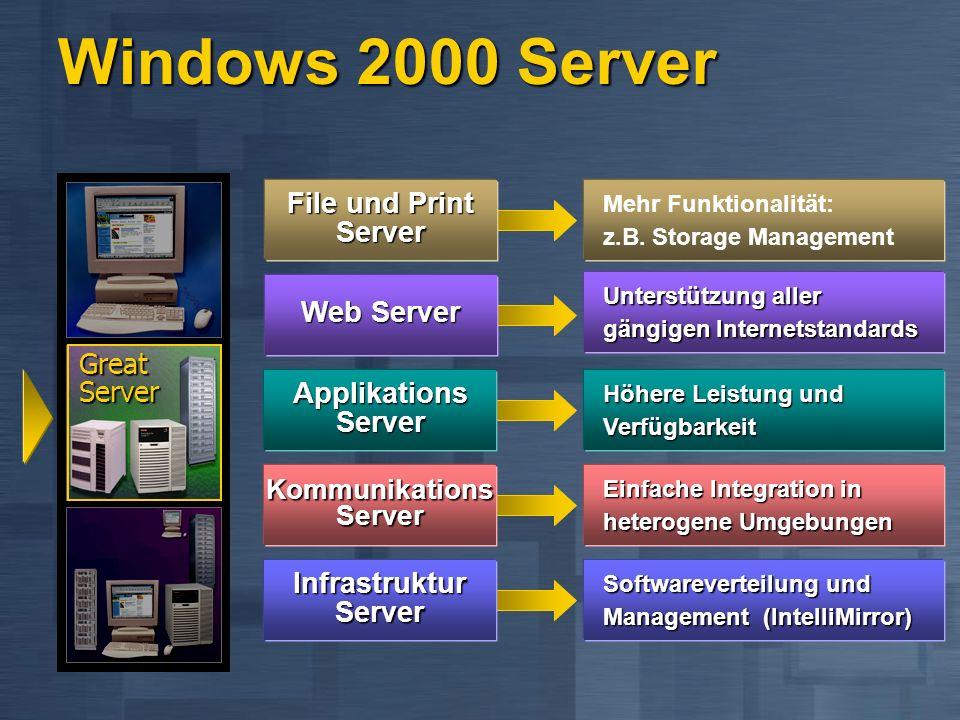 Windows 2000 Plattform IntelliMirroring Directory-based Admin Machine Replacement WenigerKosten Automatische SW Installation Roaming User Maximale Datensicherheit MehrFunktionalität GreatServer Great Client Great Platform Windows 2000 Workstation Server