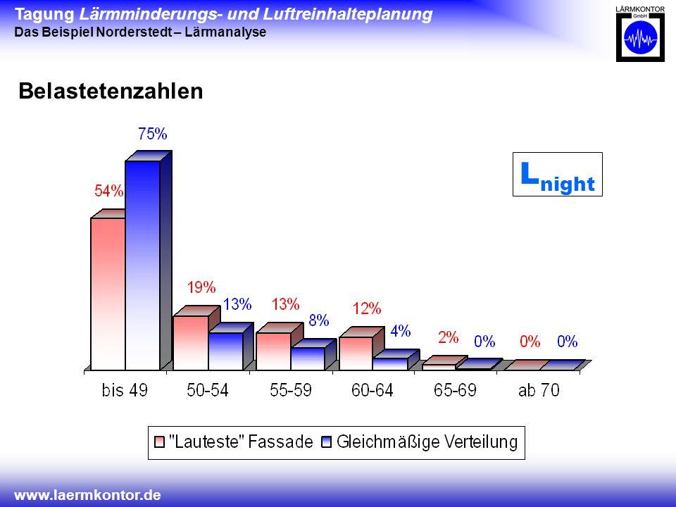 Tagung Lärmminderungs- und Luftreinhalteplanung Das Beispiel Norderstedt – Lärmanalyse www.laermkontor.de Belastetenzahlen L night