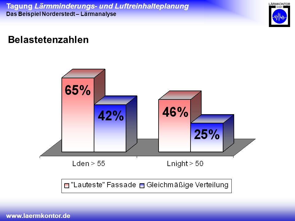 Tagung Lärmminderungs- und Luftreinhalteplanung Das Beispiel Norderstedt – Lärmanalyse www.laermkontor.de Belastetenzahlen