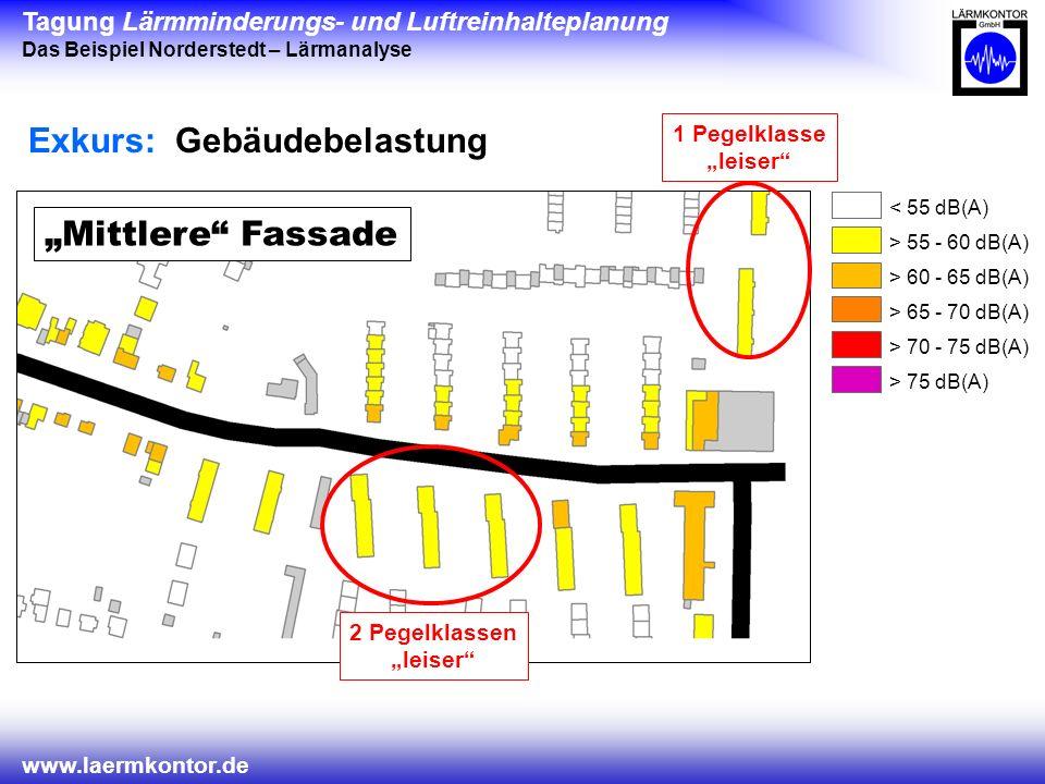 Tagung Lärmminderungs- und Luftreinhalteplanung Das Beispiel Norderstedt – Lärmanalyse www.laermkontor.de Lauteste Fassade Mittlere Fassade Exkurs: Gebäudebelastung < 55 dB(A) > 55 - 60 dB(A) > 60 - 65 dB(A) > 65 - 70 dB(A) > 70 - 75 dB(A) > 75 dB(A) 1 Pegelklasse leiser 2 Pegelklassen leiser