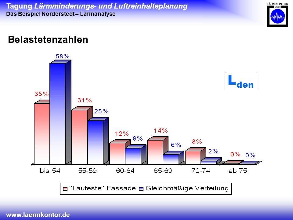 Tagung Lärmminderungs- und Luftreinhalteplanung Das Beispiel Norderstedt – Lärmanalyse www.laermkontor.de Belastetenzahlen L den