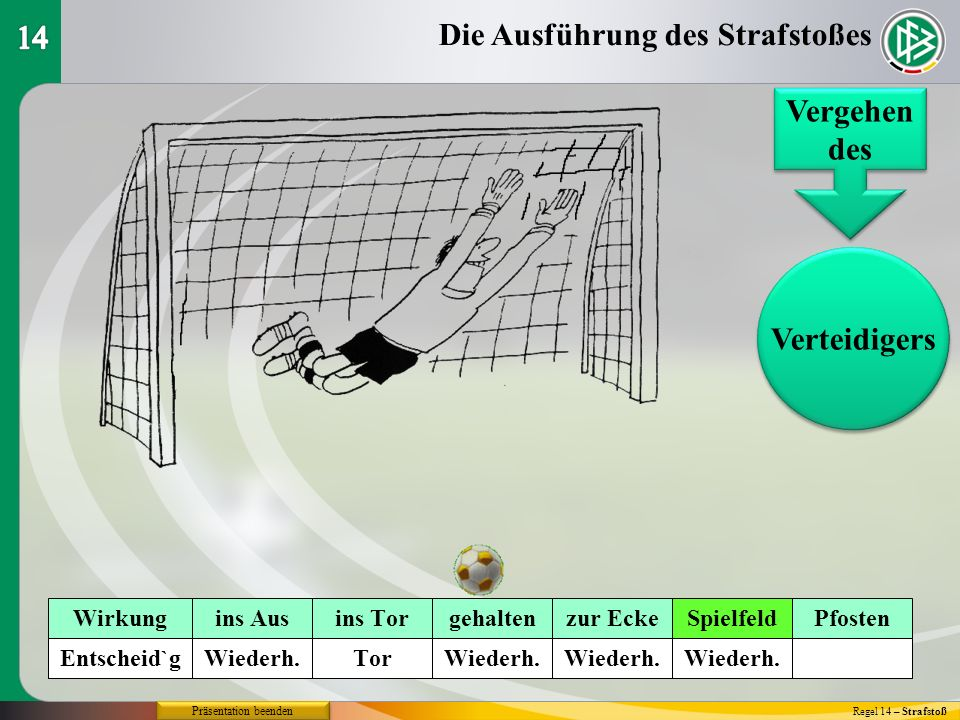 Die Ausführung des Strafstoßes Regel 14 – Strafstoß V - Wirkung ins SpielfeldV - Wirkung ins Spielfeld Wirkungins Ausins Torgehaltenzur EckeSpielfeldPfosten Entscheid`gWiederh.